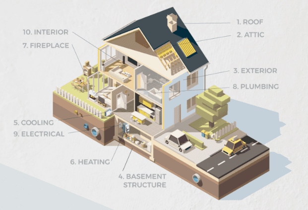 home inspection infographic