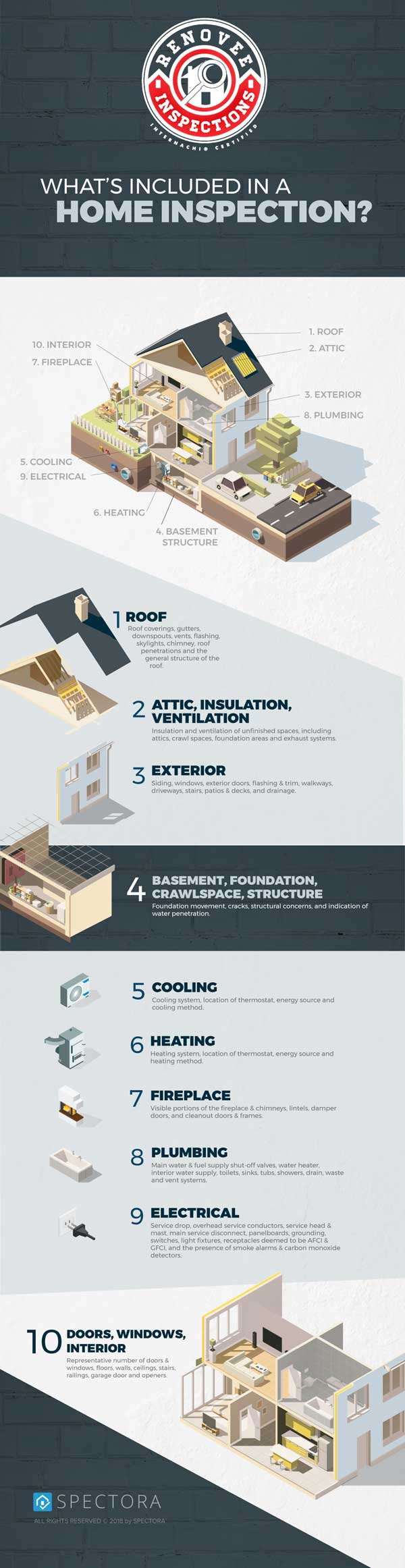 renovee home inspection infographic