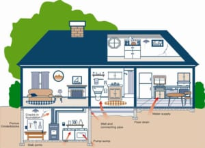 How radon gets in your house