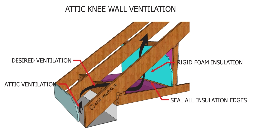 Attic Knee Wall Ventilation