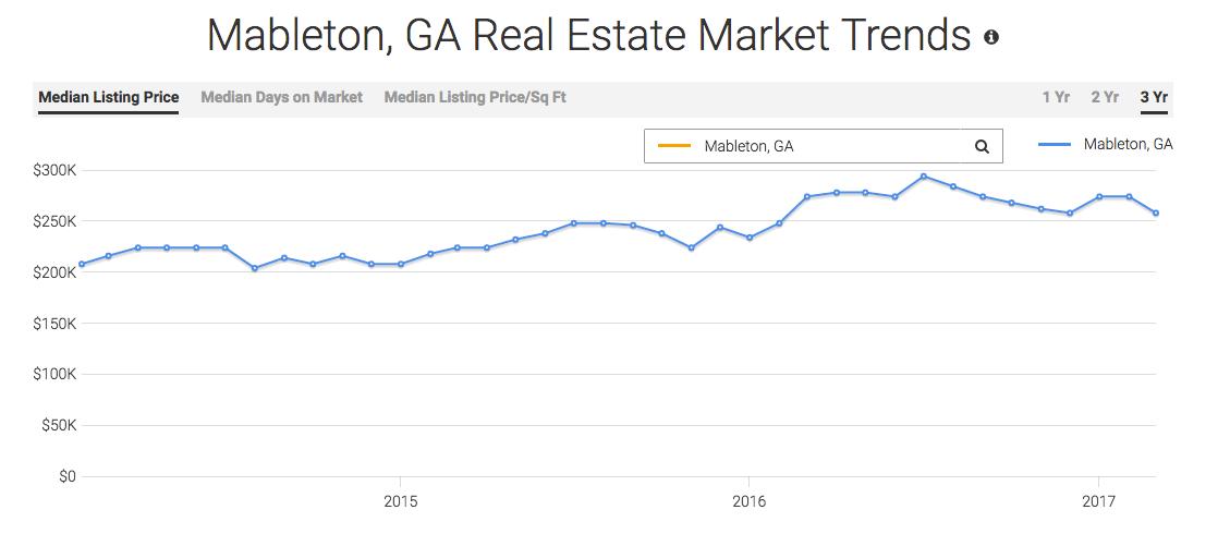 Mableton Real Estate