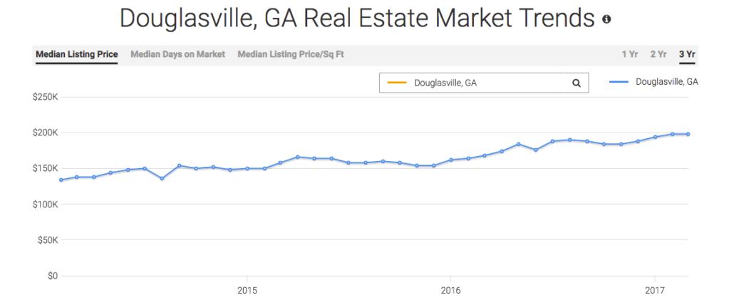 Douglasville Real Estate Stats