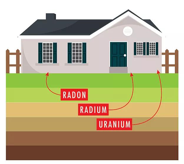 Radon Testing - Montrose, CO