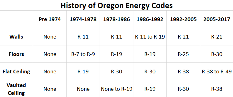 History of Oregon Energy Codes