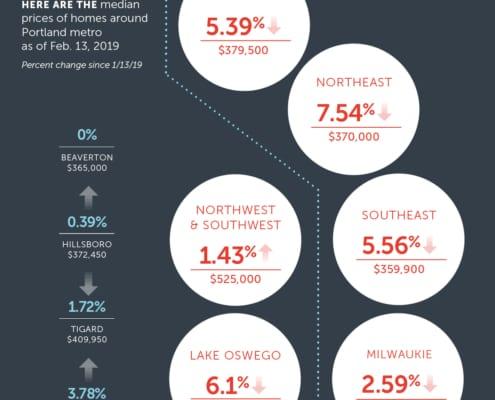 portland metro market stats